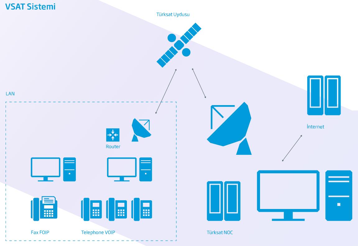 VSAT Sistemi Şeması