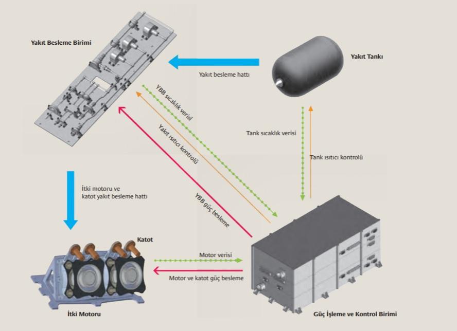 HALE elektrikli itki sistemi parçaları Görsel Kaynağı: Demet Ulusen TÜBITAK UZAY Hall Etkili İtki-Motoru Geliştirme Altyapı Projesi HALE Bilim ve Teknik Sayı. 50-30-33, 2017